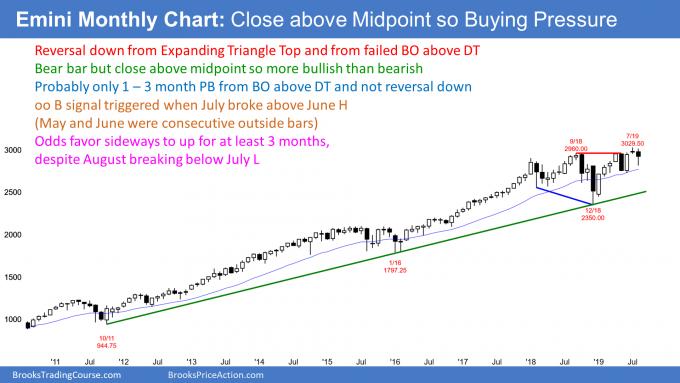 Emini monthly chart buying pressure