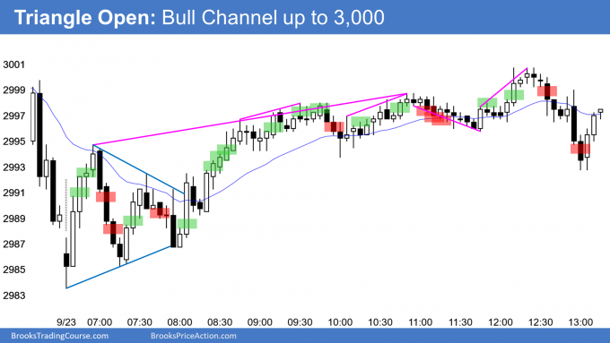 Emini triangle open and then bull channel to 3000