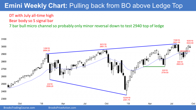 Emini weekly candlestick chart pulling back from breakout above ledge top