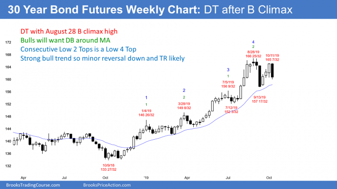30 year treasury bond futures weekly candlestick chart has buy climax and double top