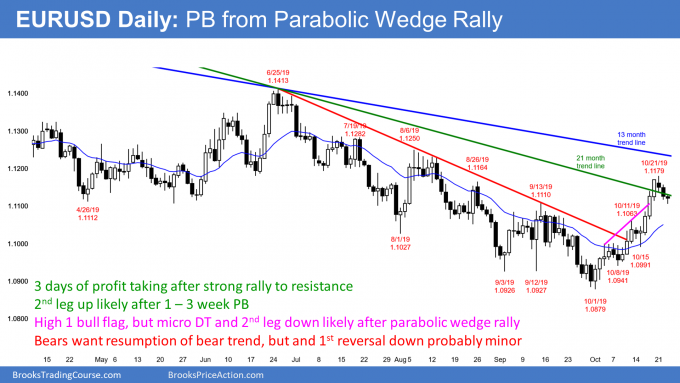 EURUSD Forex High 1 bull flag but parabolic wedge buy climax