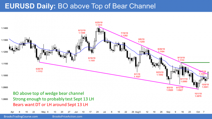 EURUSD Forex breakout above top of wedge bear channel