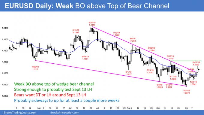 EURUSD Forex bull leg in bear channel