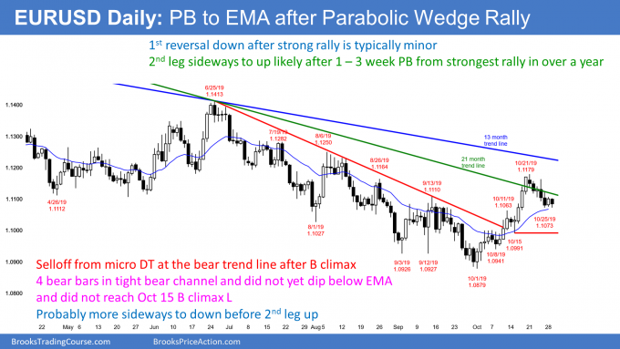 EURUSD Forex pullback from buy climax