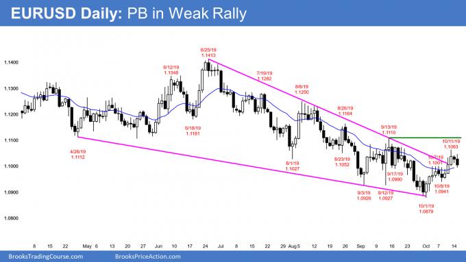 EURUSD Forex pullback in weak rally