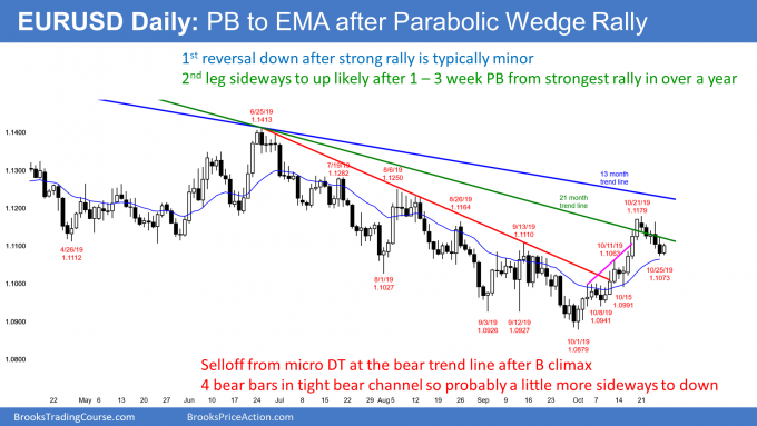 EURUSD Forex pullback to EMA ahead of FOMC