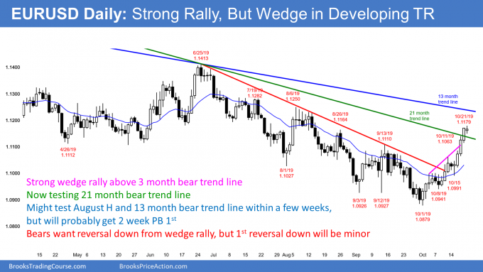 EURUSD Forex strong Brexit rally but wedge in trading range