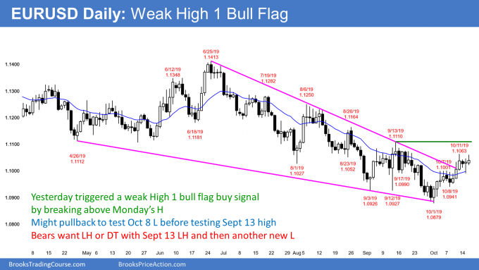 EURUSD Forex weak High 1 bull flag in bear channel