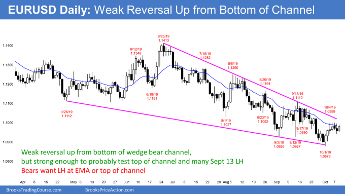 EURUSD Forex weak bull trend reversal at bottom of wedge bear channel