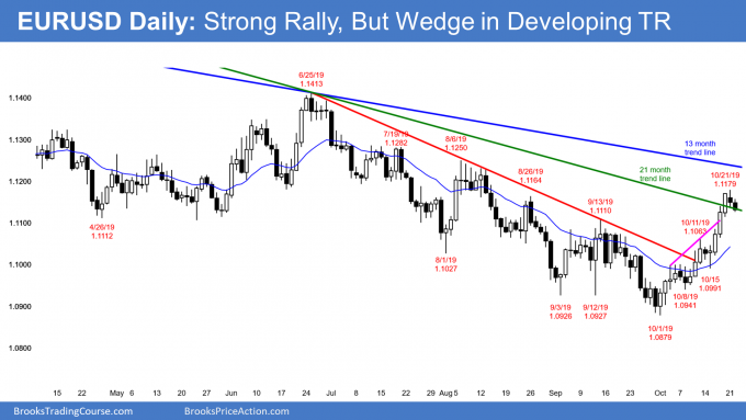 EURUSD Forex wedge rally at bear trend line
