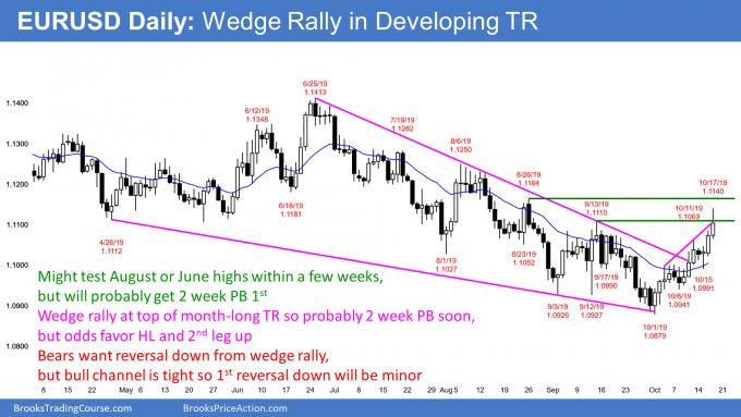 EURUSD Forex wedge rally in trading range