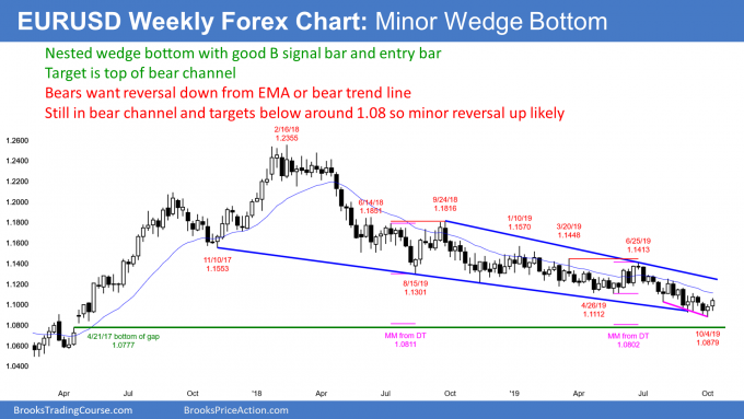EURUSD weekly Forex candlestick chart has minor wedge bottom