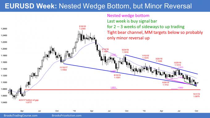 EURUSD weekly Forex chart has nested wedge bottom and buy signal bar