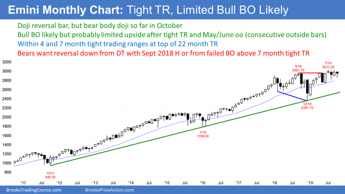 Emini S&P500 monthly candlestick chart with weak bull flag