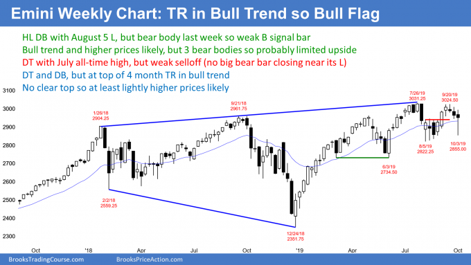 Emini S&P500 weekly candlestick chart with bull flag