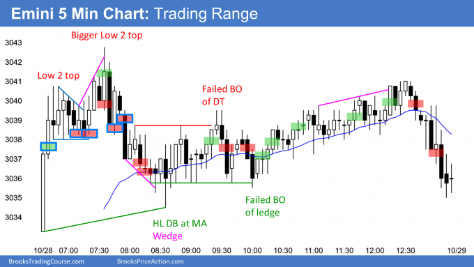 Emini all time high and trading range day