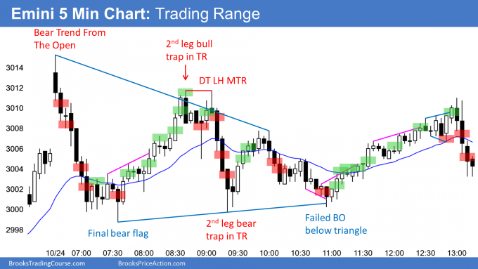 Emini bear trend from the open and then trading range day