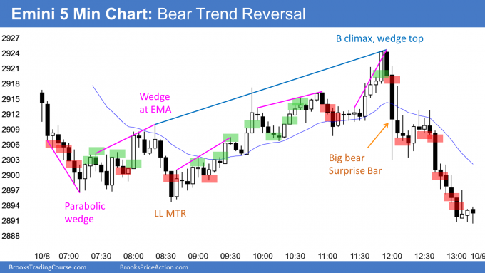 Emini bear trend reversal day and wedge top