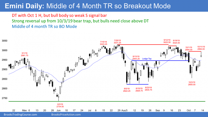 Emini daily candlestick chart in breakout mode