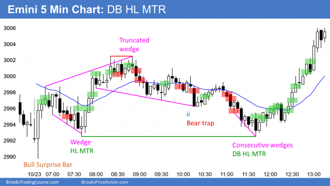Emini double bottom higher low major trend reversal