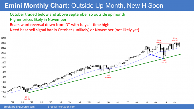 Emini monthly candlestick chart has outside up month ahead of FOMC rate cut