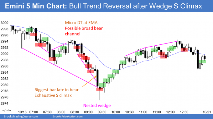 Emini nested wedge sell climax in broad bear channel
