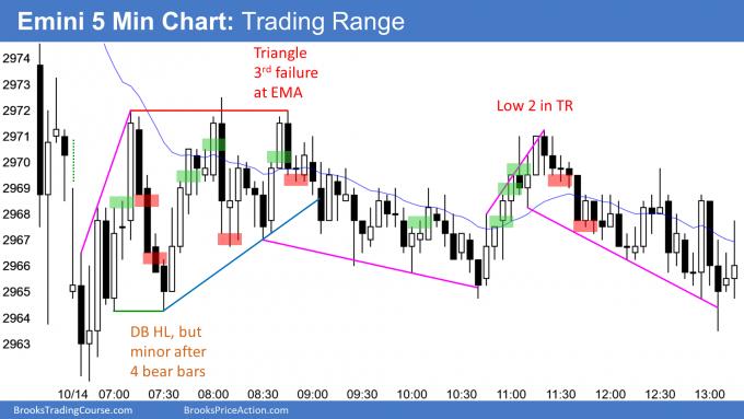 Emini tight trading range day