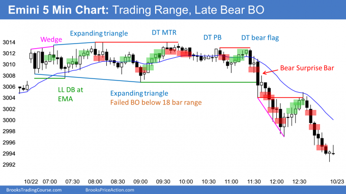 Emini trading range and late bear breakout