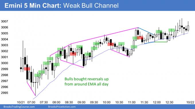 Emini weak bull channel