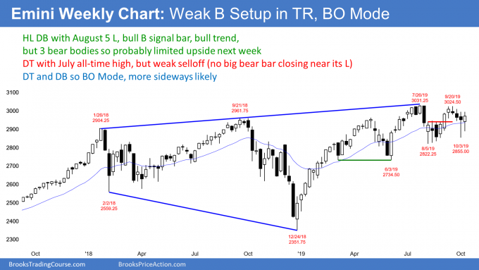 Emini weekly candlestick chart in breakout mode