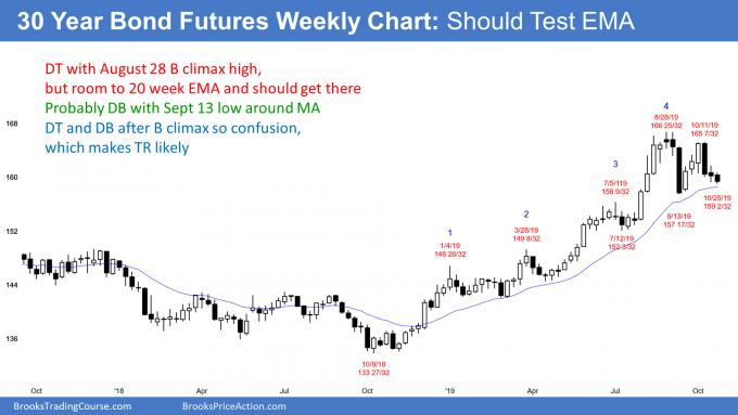 US Treasury bond futures weekly chart should test EMA