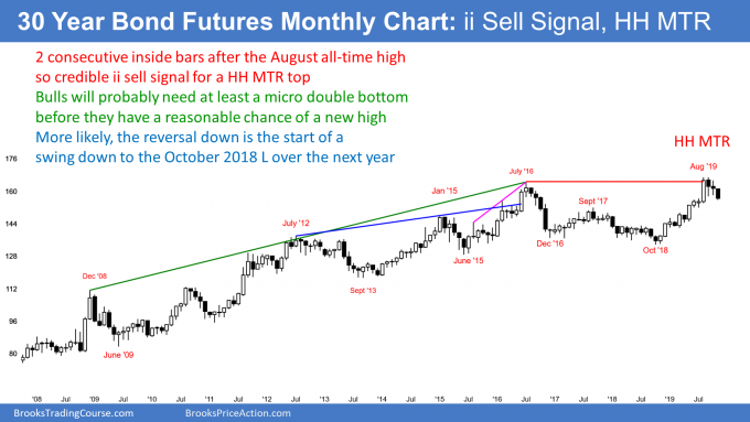 Bond futures ii sell signal and higher high major trend reversal