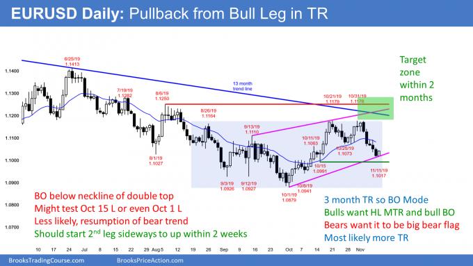 EURUSD Forex bear leg in 2 month trading range