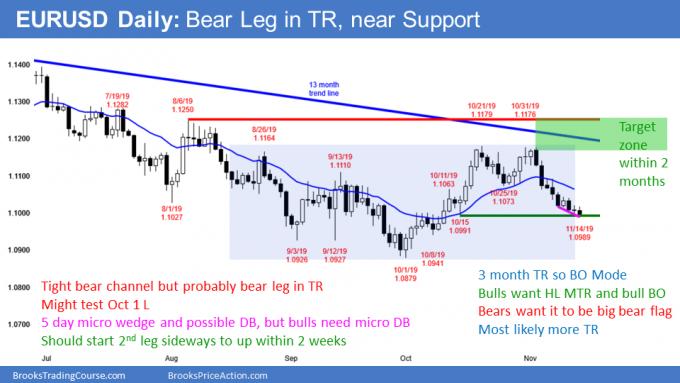 EURUSD Forex bear leg in TR