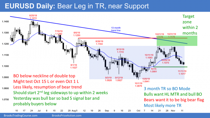 EURUSD Forex bear leg in trading range with bad sell signal bar