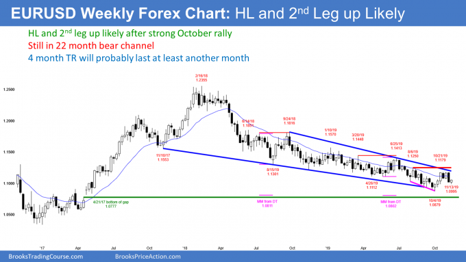 EURUSD Forex candlestick chart forming head and shoulders bottom and higher low major trend reversal