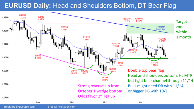 EURUSD Forex double top bear flag and head and shoulders bottom