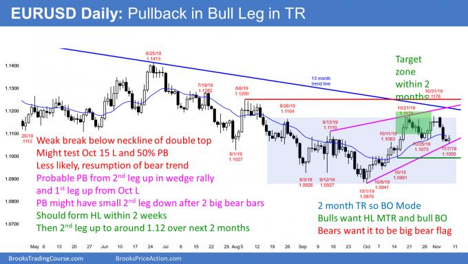 EURUSD Forex pullback in trading range