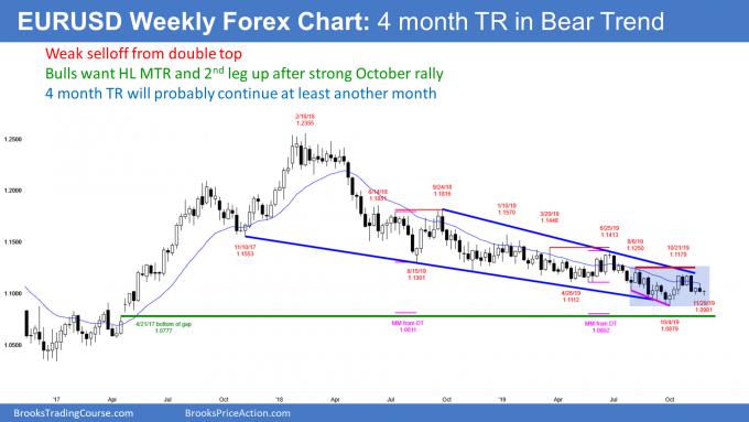 EURUSD Forex trading range in bear channel