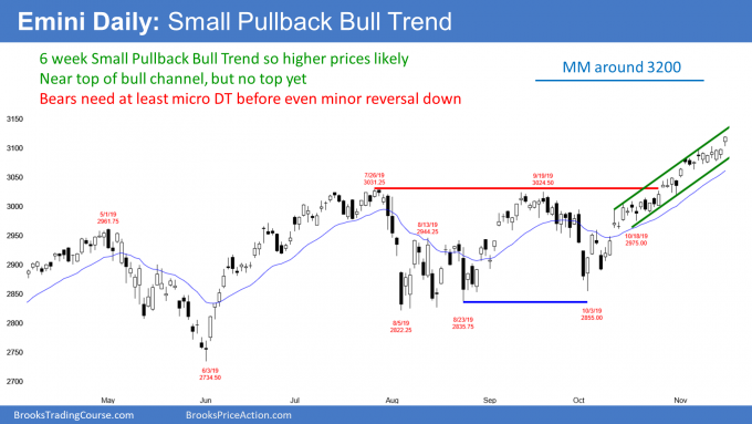 Emini S&P500 daily candlestick chart in small pullback bull trend