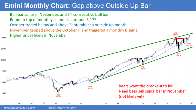 Emini S&P500 monthly candlestick chart in strong bull breakout