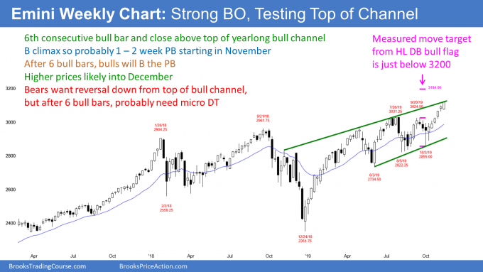 Emini S&P500 weekly candlestick chart closing above top of bull channel