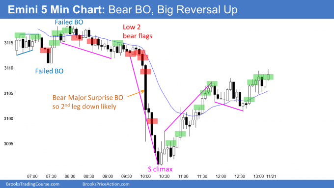 Emini bear major surprise breakout