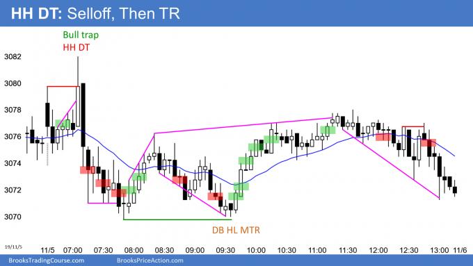 Emini bear trading range day