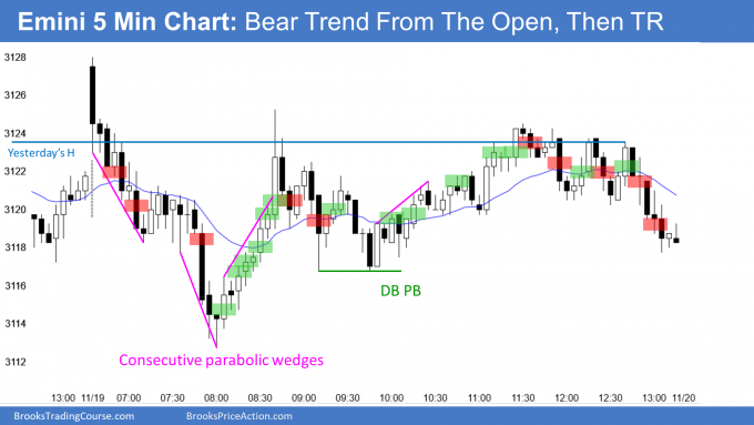 Emini bear trend from the open and then trading range