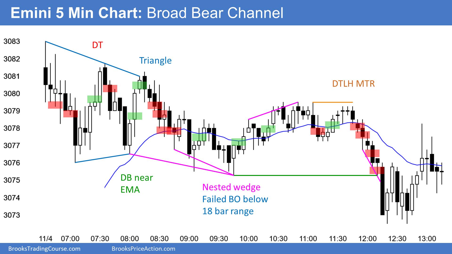 Emini broad bear channel