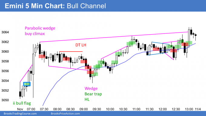 Emini broad bull channel