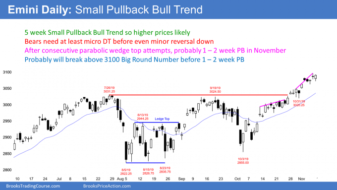 Emini daily candlestick chart in small pullback bull trend but buy climax