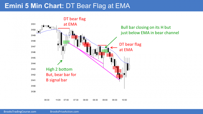 Emini double top bear flag then bear channel before early close