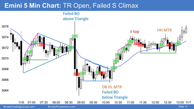 Emini failed breakout above and below triangle
